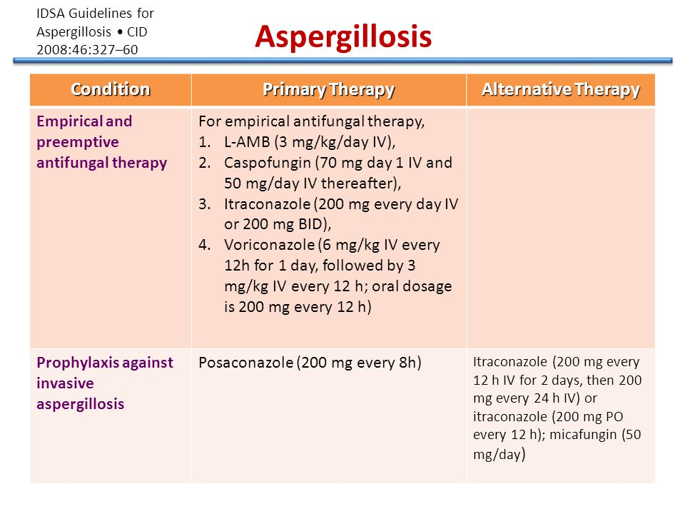 AspergillosisCondition Primary Therapy Alternative Therapy Empirical and preemptive antifungal therapy For empirical antifungal therapy, 1.L-AMB (3 mg/kg/day IV), 2.Caspofungin (70 mg day 1 IV and 50 mg/day IV thereafter), 3.Itraconazole (200 mg every day IV or 200 mg BID), 4.Voriconazole (6 mg/kg IV every 12h for 1 day, followed by 3 mg/kg IV every 12 h; oral dosage is 200 mg every 12 h) Prophylaxis against invasive aspergillosis Posaconazole (200 mg every 8h) Itraconazole (200 mg every 12 h IV for 2 days, then 200 mg every 24 h IV) or itraconazole (200 mg PO every 12 h); micafungin (50 mg/day ) IDSA Guidelines for Aspergillosis CID 2008:46:327–60