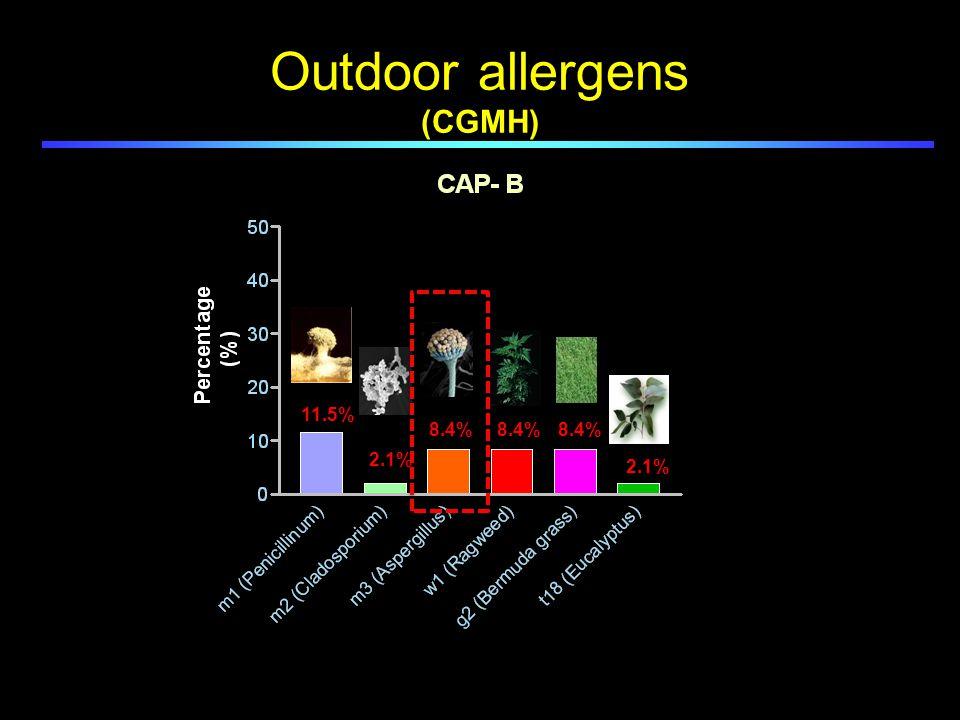 Outdoor allergens (CGMH) 11.5% 2.1% 8.4% 2.1%