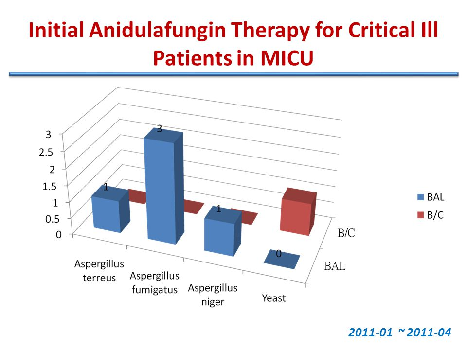 Initial Anidulafungin Therapy for Critical Ill Patients in MICU 2011-01 ~ 2011-04