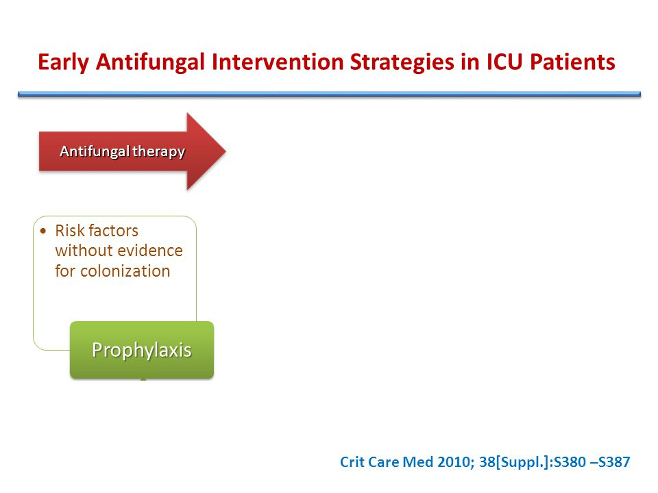 Early Antifungal Intervention Strategies in ICU Patients Risk factors without evidence for colonization Prophylaxis Risk factors and colonization with Candida in the absence of symptoms Preemptive therapy Symptoms suggesting sepsis and risk factors before the documentation of infection Empirical therapy Antifungal therapy Crit Care Med 2010; 38[Suppl.]:S380 –S387