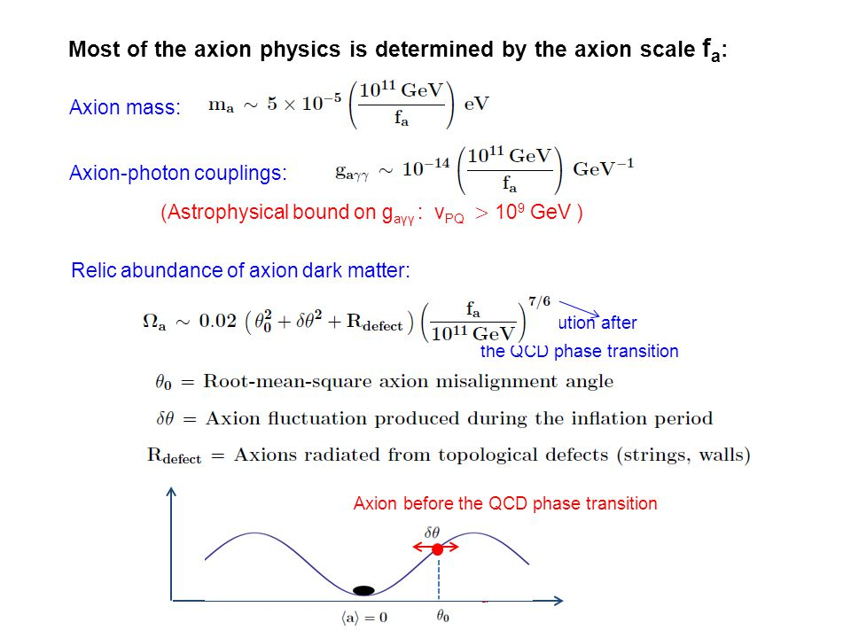 Cosmological constraints on the QCD axions * Case that the PQ symmetry is spontaneoulsy broken (non-linearly realized) over the inflation period, and never restored thereafter: No axionic strings or domain walls, but the axion field could have a classical misalignment, as well as a fluctuation which originates from quantum fluctuations during the inflation period: a/f a (t 0 ) ( )