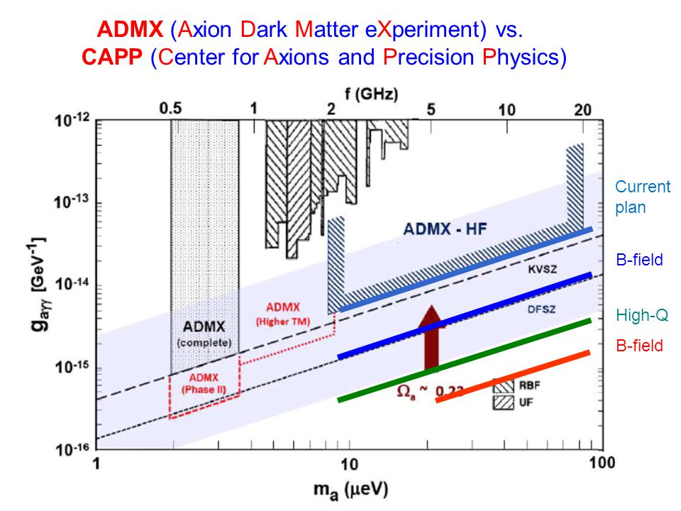 Conclusion * Compactified string models involving an anomalous U(1) gauge symmetry with vanishing FI-term appears to be the best theoretical setup for the QCD axion, which explains the origin of the PQ symmetry, while giving an axion scale well below the GUT scale.