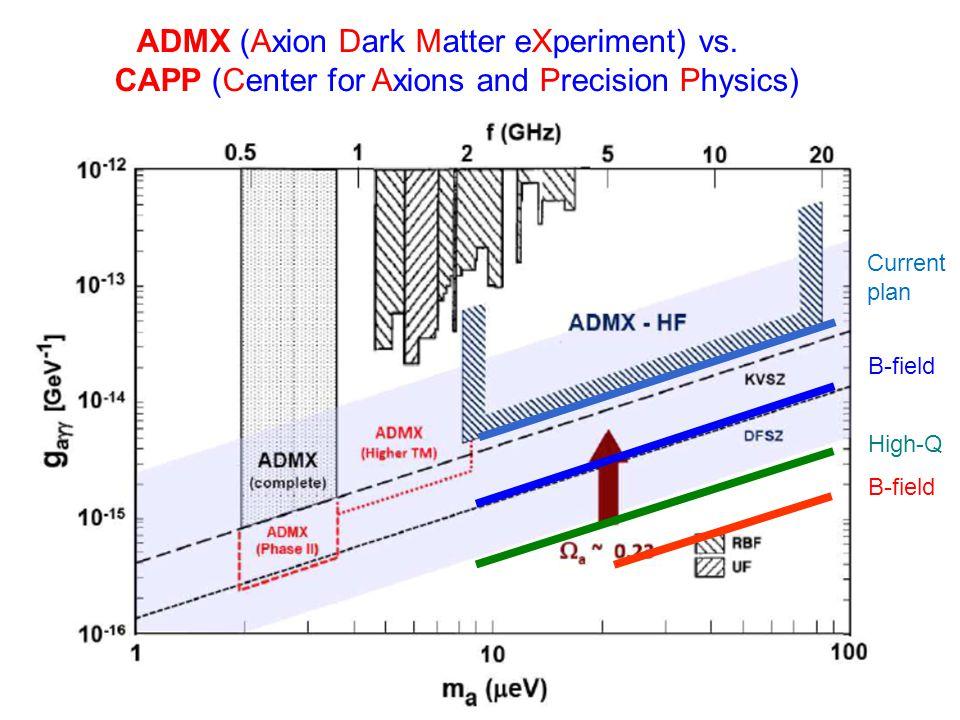 ADMX (Axion Dark Matter eXperiment) vs.