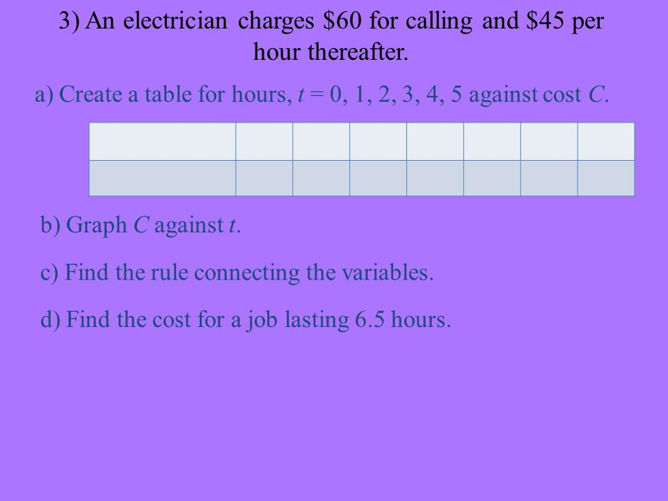 3) An electrician charges $60 for calling and $45 per hour thereafter.