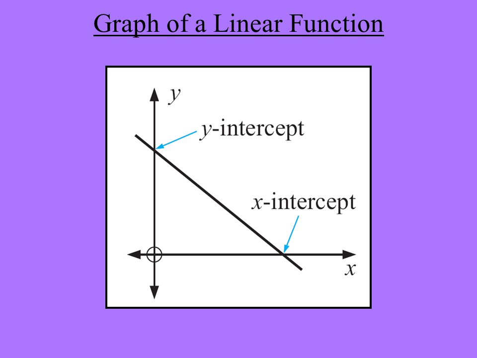 Graph of a Linear Function