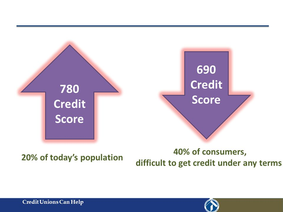 Credit Unions Can Help 780 Credit Score 690 Credit Score 20% of today's population 40% of consumers, difficult to get credit under any terms