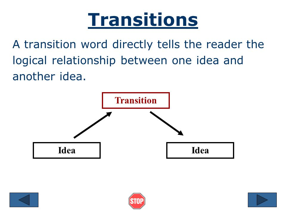 Transitions A transition word directly tells the reader the logical relationship between one idea and another idea.