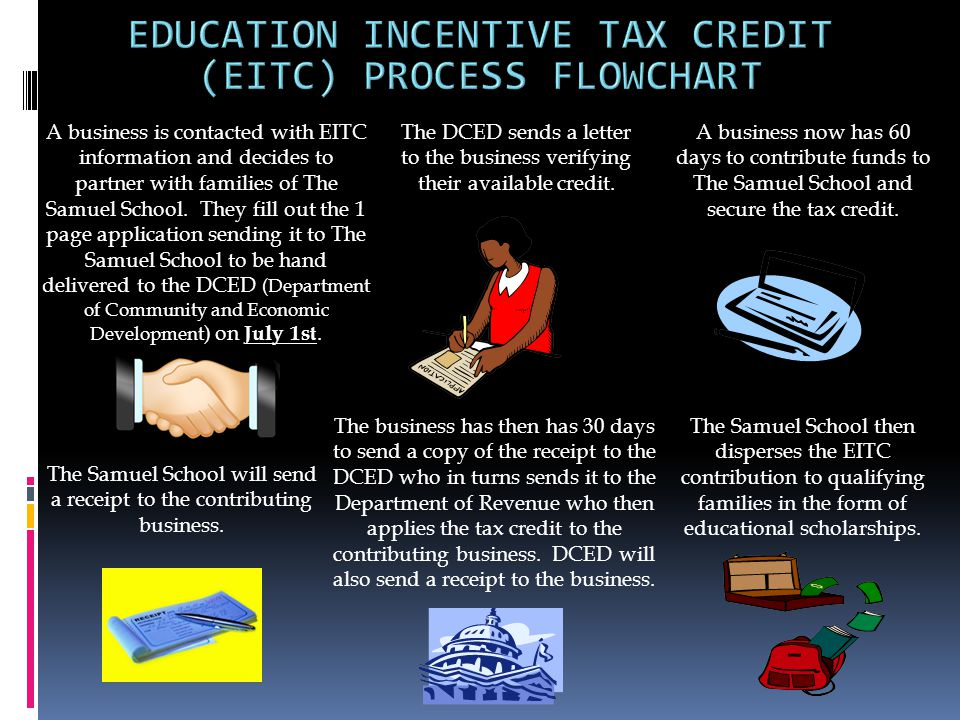 A business is contacted with EITC information and decides to partner with families of The Samuel School.
