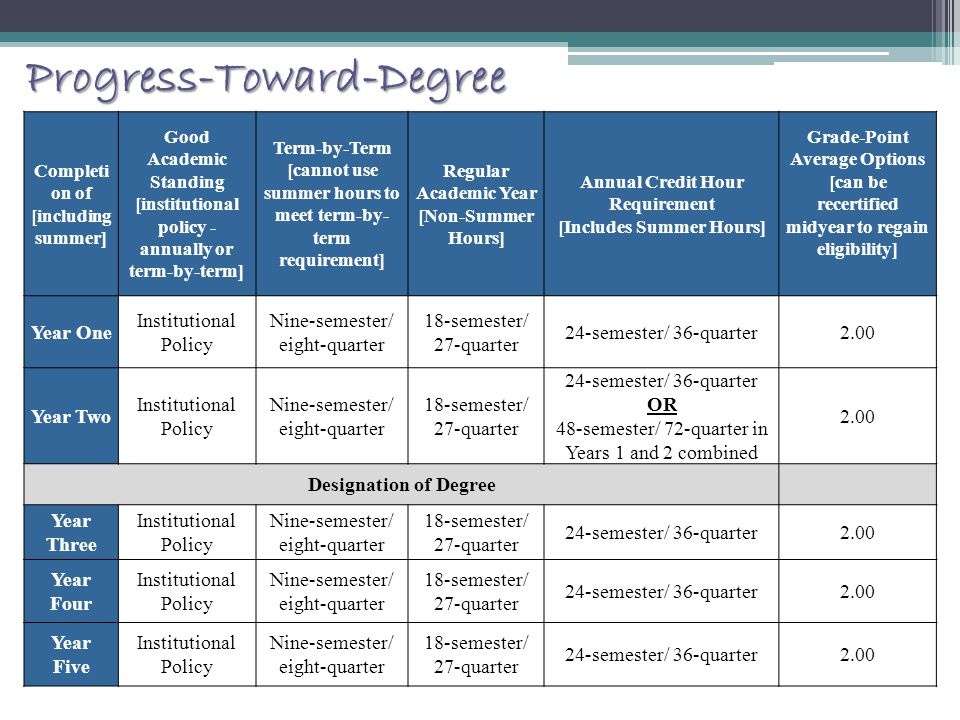 Progress-Toward-Degree Completi on of [including summer] Good Academic Standing [institutional policy - annually or term-by-term] Term-by-Term [cannot use summer hours to meet term-by- term requirement] Regular Academic Year [Non-Summer Hours] Annual Credit Hour Requirement [Includes Summer Hours] Grade-Point Average Options [can be recertified midyear to regain eligibility] Year One Institutional Policy Nine-semester/ eight-quarter 18-semester/ 27-quarter 24-semester/ 36-quarter2.00 Year Two Institutional Policy Nine-semester/ eight-quarter 18-semester/ 27-quarter 24-semester/ 36-quarter OR 48-semester/ 72-quarter in Years 1 and 2 combined 2.00 Designation of Degree Year Three Institutional Policy Nine-semester/ eight-quarter 18-semester/ 27-quarter 24-semester/ 36-quarter2.00 Year Four Institutional Policy Nine-semester/ eight-quarter 18-semester/ 27-quarter 24-semester/ 36-quarter2.00 Year Five Institutional Policy Nine-semester/ eight-quarter 18-semester/ 27-quarter 24-semester/ 36-quarter2.00