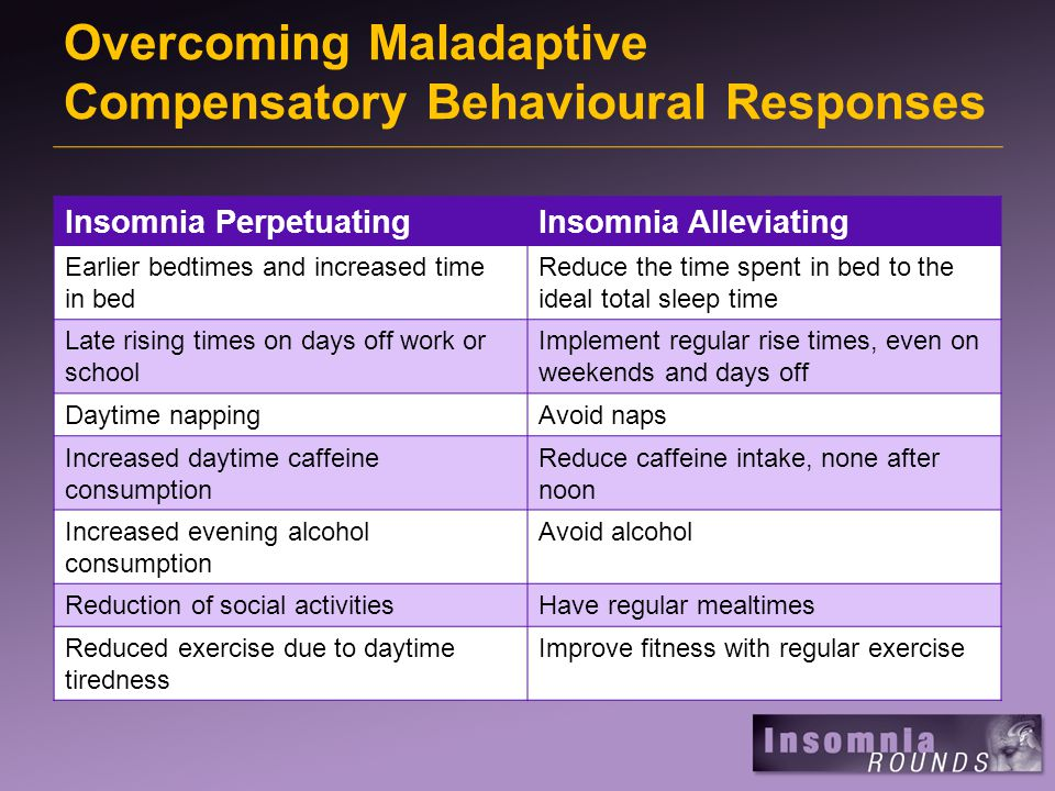 Overcoming Maladaptive Compensatory Behavioural Responses Insomnia PerpetuatingInsomnia Alleviating Earlier bedtimes and increased time in bed Reduce the time spent in bed to the ideal total sleep time Late rising times on days off work or school Implement regular rise times, even on weekends and days off Daytime nappingAvoid naps Increased daytime caffeine consumption Reduce caffeine intake, none after noon Increased evening alcohol consumption Avoid alcohol Reduction of social activitiesHave regular mealtimes Reduced exercise due to daytime tiredness Improve fitness with regular exercise