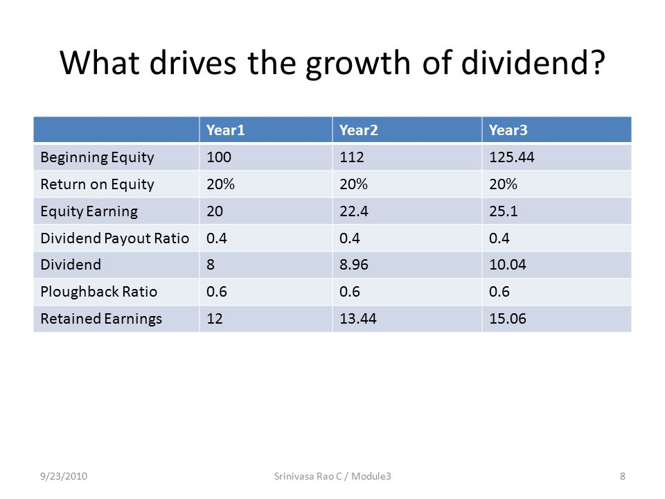 What drives the growth of dividend? Year1Year2Year3 Beginning Equity100112125.44 Return on Equity20% Equity Earning2022.425.1 Dividend Payout Ratio0.4