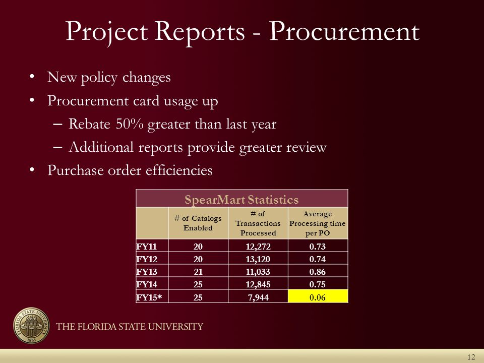 Project Reports - Procurement New policy changes Procurement card usage up – Rebate 50% greater than last year – Additional reports provide greater review Purchase order efficiencies 12 SpearMart Statistics # of Catalogs Enabled # of Transactions Processed Average Processing time per PO FY112012,2720.73 FY122013,1200.74 FY132111,0330.86 FY142512,8450.75 FY15*257,9440.06