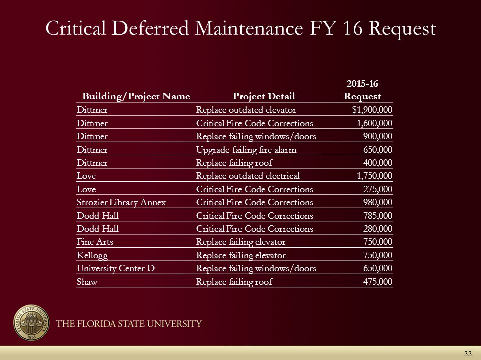Critical Deferred Maintenance FY 16 Request 33 Building/Project NameProject Detail 2015-16 Request DittmerReplace outdated elevator$1,900,000 DittmerCritical Fire Code Corrections1,600,000 DittmerReplace failing windows/doors900,000 DittmerUpgrade failing fire alarm650,000 DittmerReplace failing roof400,000 LoveReplace outdated electrical1,750,000 LoveCritical Fire Code Corrections275,000 Strozier Library AnnexCritical Fire Code Corrections980,000 Dodd HallCritical Fire Code Corrections785,000 Dodd HallCritical Fire Code Corrections280,000 Fine ArtsReplace failing elevator750,000 KelloggReplace failing elevator750,000 University Center DReplace failing windows/doors650,000 ShawReplace failing roof475,000