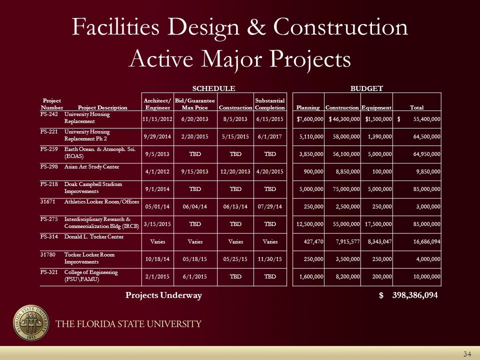 Facilities Design & Construction Active Major Projects SCHEDULEBUDGET Project NumberProject Description Architect/ Engineer Bid/Guarantee Max PriceConstruction Substantial CompletionPlanningConstructionEquipmentTotal FS-242University Housing Replacement 11/15/20126/20/20138/5/20136/15/2015 $7,600,000 $ 46,300,000 $1,500,000 $ 55,400,000 FS-221University Housing Replacement Ph 2 9/29/20142/20/20155/15/20156/1/2017 5,110,000 58,000,000 1,390,000 64,500,000 FS-259Earth Ocean.