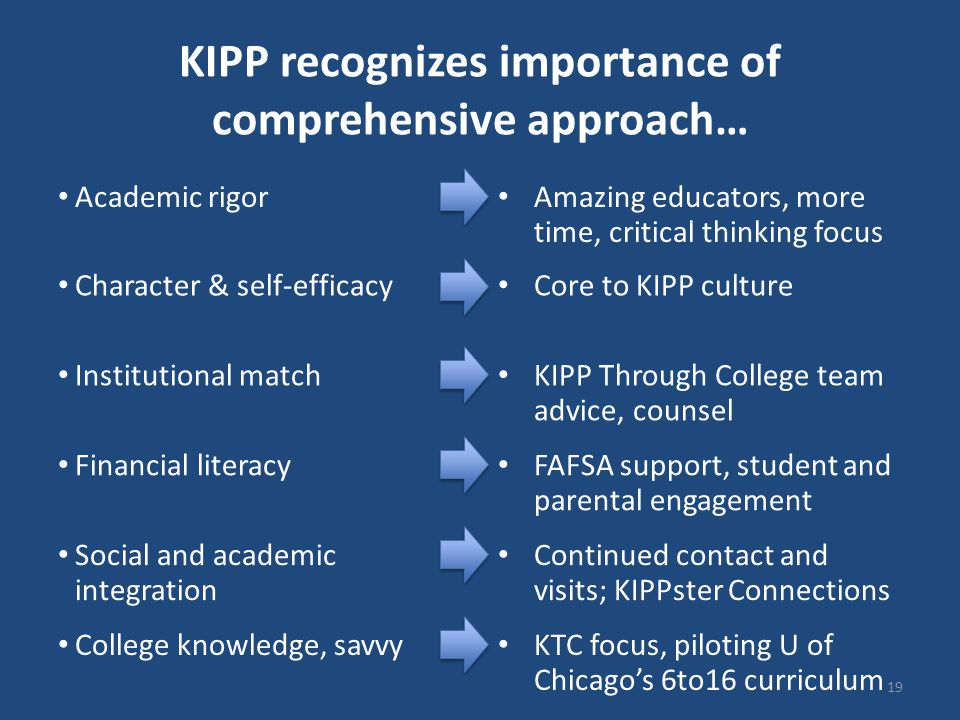 KIPP recognizes importance of comprehensive approach… 19 Character & self-efficacy Core to KIPP culture Academic rigor Amazing educators, more time, critical thinking focus Institutional match KIPP Through College team advice, counsel Financial literacy FAFSA support, student and parental engagement Social and academic integration Continued contact and visits; KIPPster Connections College knowledge, savvy KTC focus, piloting U of Chicago's 6to16 curriculum