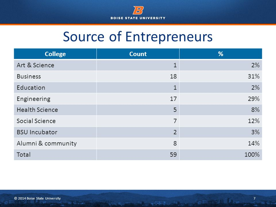 © 2014 Boise State University7 Source of Entrepreneurs CollegeCount% Art & Science12% Business1831% Education12% Engineering1729% Health Science58% So