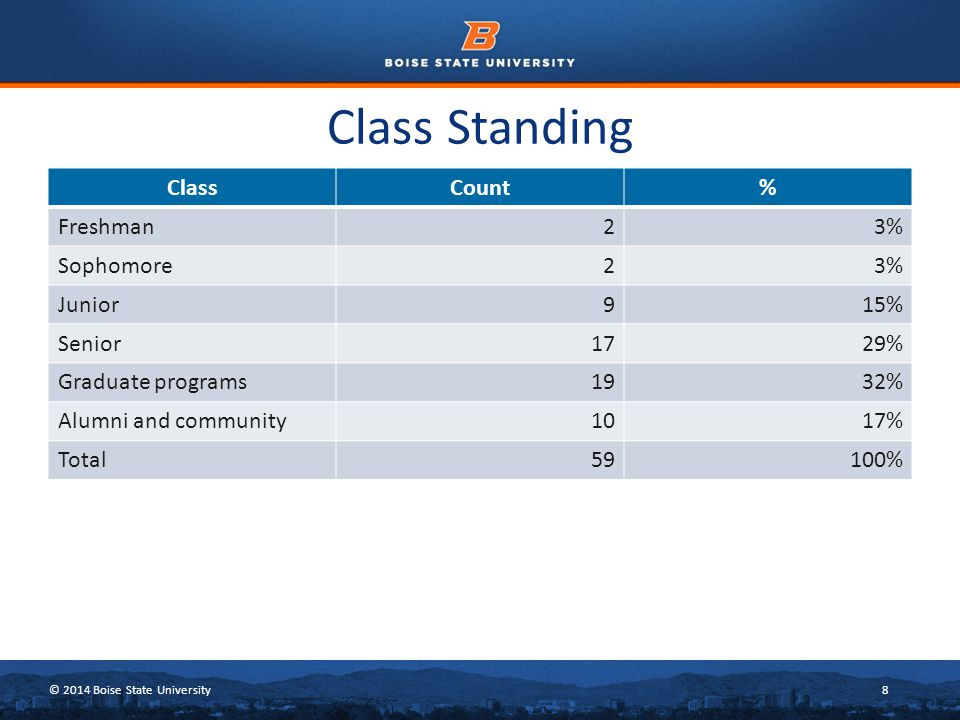 © 2014 Boise State University8 Class Standing ClassCount% Freshman23% Sophomore23% Junior915% Senior1729% Graduate programs1932% Alumni and community1017% Total59100%