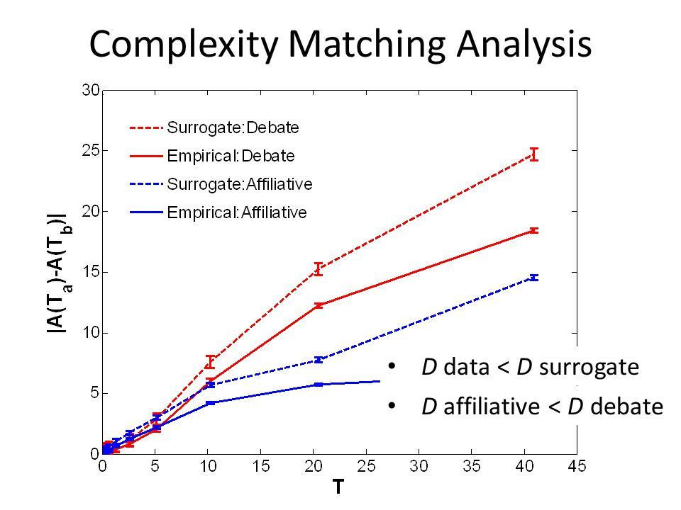 Allan Factor Analysis α debate > α affiliative α data > α surrogate Δ debate > Δ affiliative