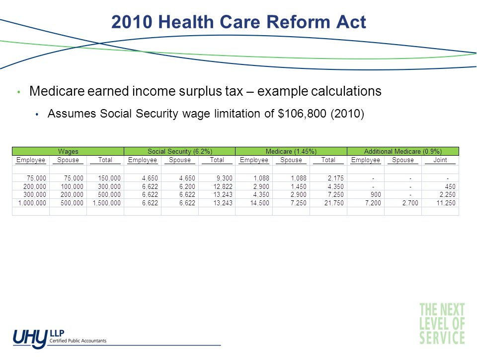2010 Health Care Reform Act Medicare earned income surplus tax – example calculations Assumes Social Security wage limitation of $106,800 (2010)