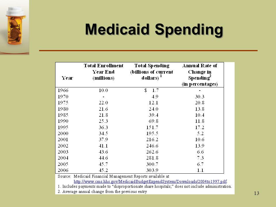 13 Medicaid Spending
