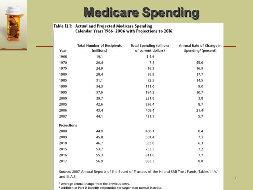 3 Medicare Spending