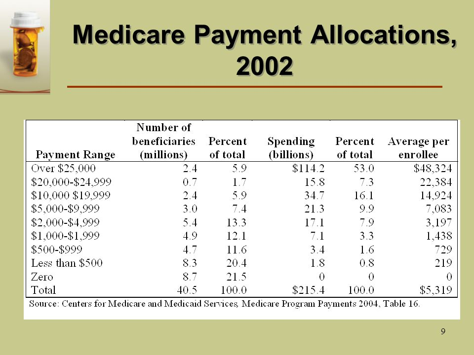 9 Medicare Payment Allocations, 2002