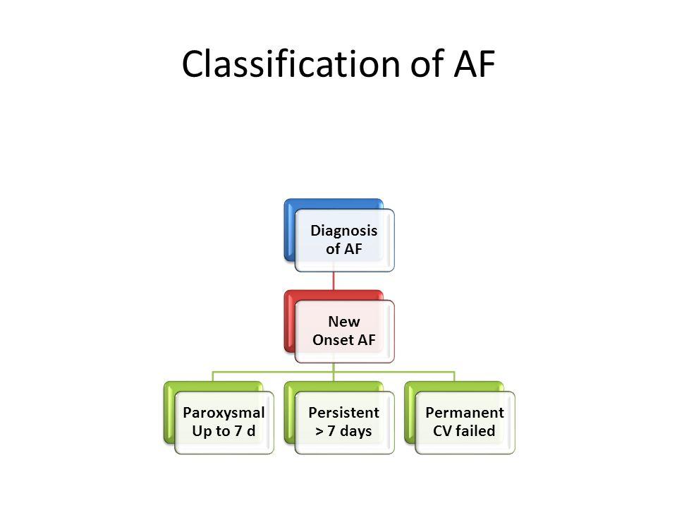 Diagnosis of AF New Onset AF Paroxysmal Up to 7 d Persistent > 7 days Permanent CV failed Classification of AF