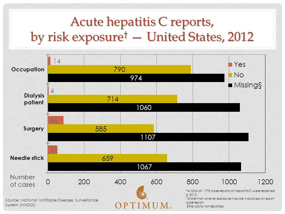 Acute hepatitis C reports, by risk exposure † — United States, 2012 Source: National Notifiable Diseases Surveillance System (NNDSS) Number of cases *