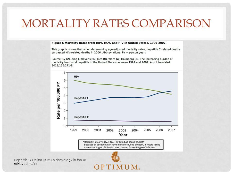 MORTALITY RATES COMPARISON Hepatitis C Online HCV Epidemiology in the US retrieved 10/14