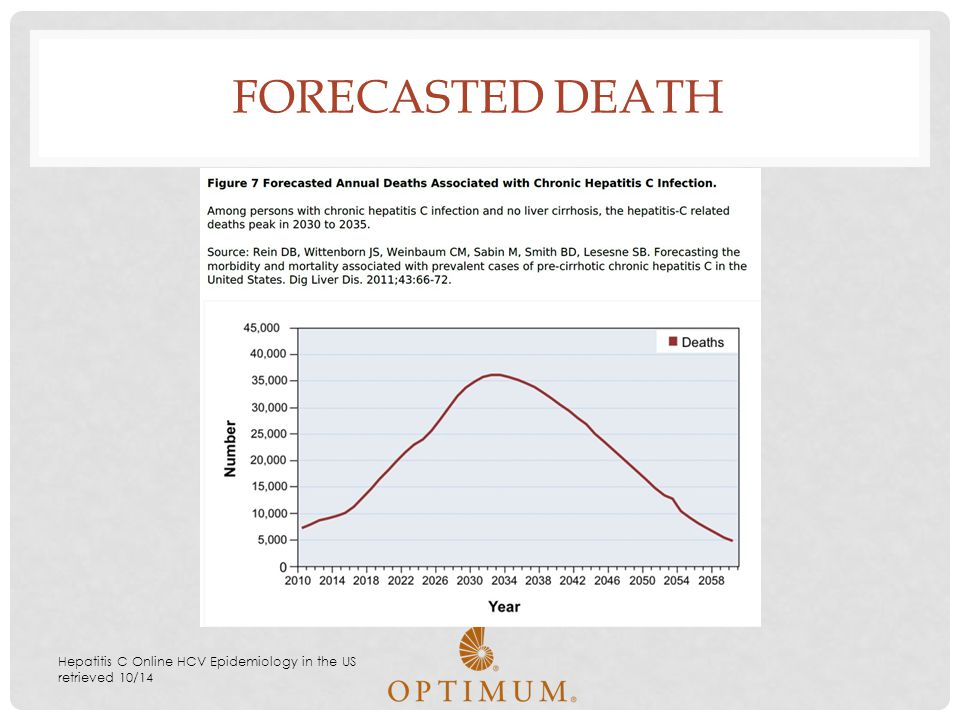 FORECASTED DEATH Hepatitis C Online HCV Epidemiology in the US retrieved 10/14