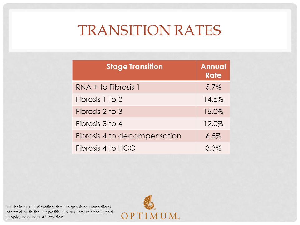 TRANSITION RATES Stage TransitionAnnual Rate RNA + to Fibrosis 15.7% Fibrosis 1 to 214.5% Fibrosis 2 to 315.0% Fibrosis 3 to 412.0% Fibrosis 4 to deco