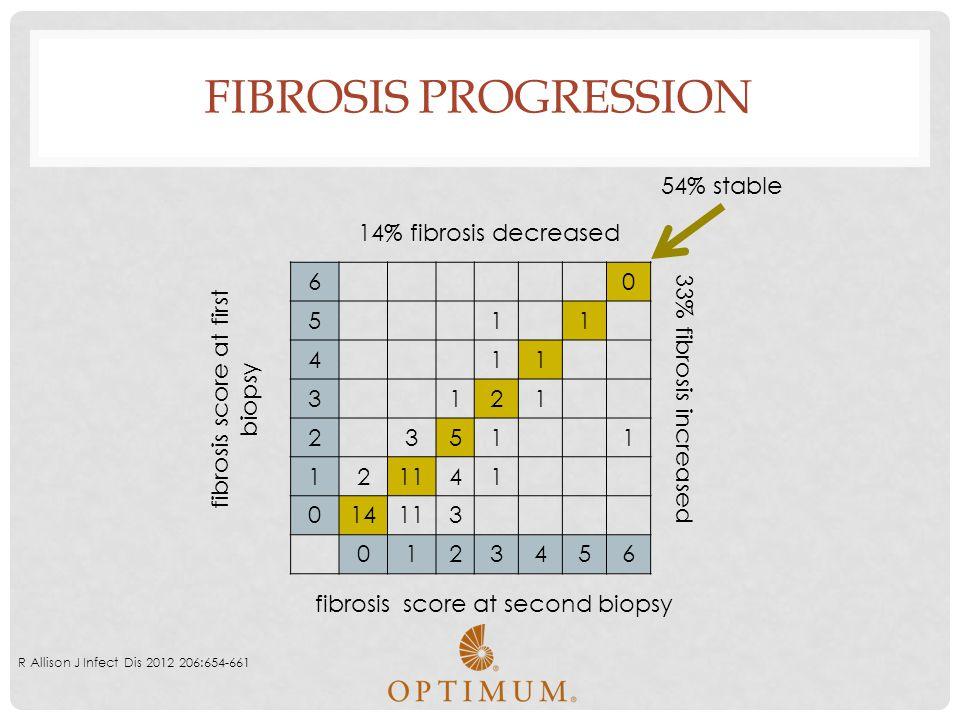 FIBROSIS PROGRESSION 60 511 411 3121 23511 121141 014113 0123456 R Allison J Infect Dis 2012 206:654-661 54% stable 14% fibrosis decreased 33% fibrosi