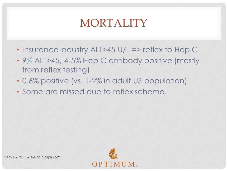 MORTALITY Insurance industry ALT>45 U/L => reflex to Hep C 9% ALT>45, 4-5% Hep C antibody positive (mostly from reflex testing) 0.6% positive (vs. 1-2