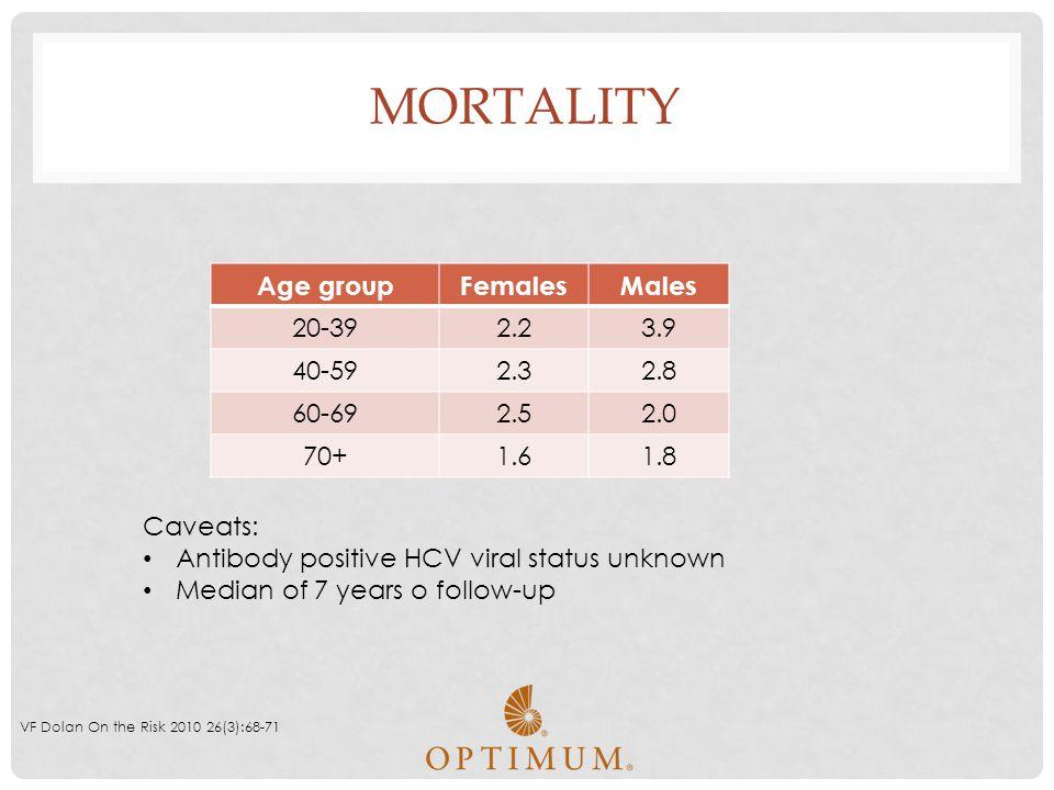 MORTALITY VF Dolan On the Risk 2010 26(3):68-71 Age groupFemalesMales 20-392.23.9 40-592.32.8 60-692.52.0 70+1.61.8 Caveats: Antibody positive HCV vir