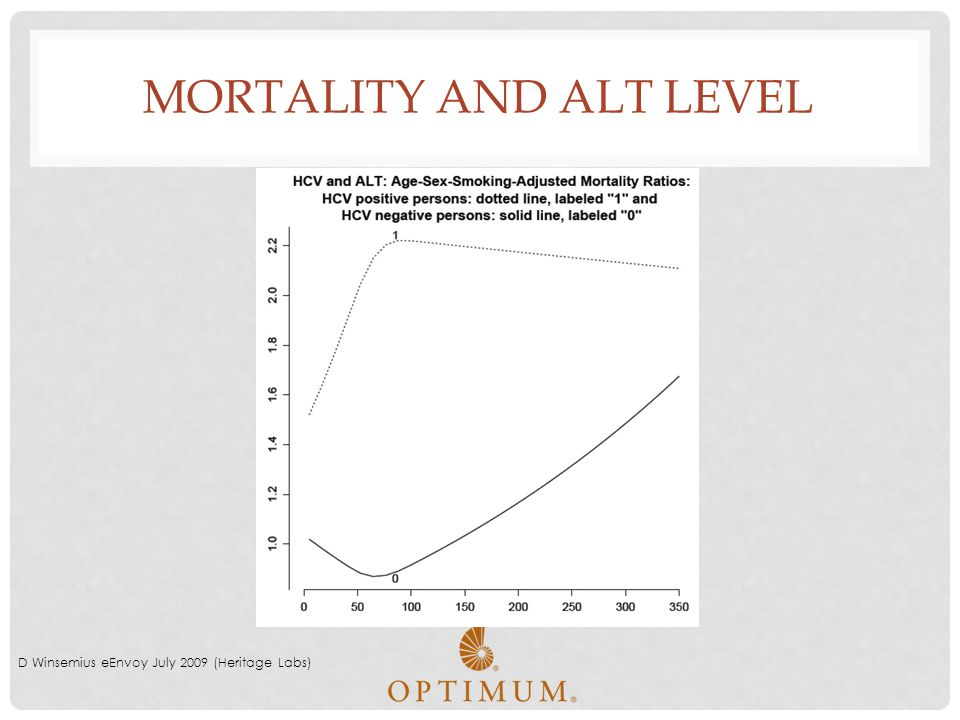 MORTALITY AND ALT LEVEL D Winsemius eEnvoy July 2009 (Heritage Labs)