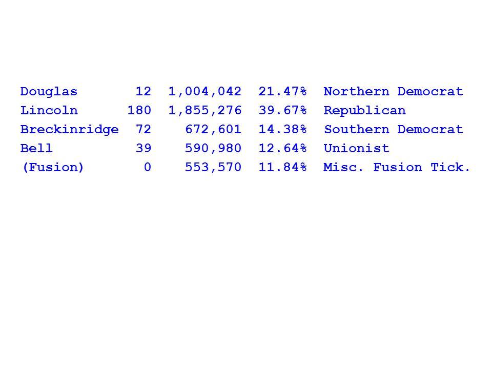 Douglas 12 1,004,042 21.47% Northern Democrat Lincoln 180 1,855,276 39.67% Republican Breckinridge 72 672,601 14.38% Southern Democrat Bell 39 590,980