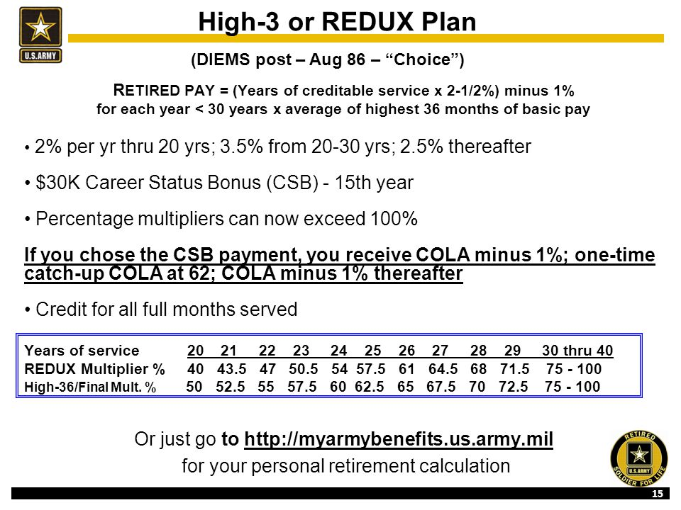 15 High-3 or REDUX Plan R ETIRED PAY = (Years of creditable service x 2-1/2%) minus 1% for each year < 30 years x average of highest 36 months of basic pay 2% per yr thru 20 yrs; 3.5% from 20-30 yrs; 2.5% thereafter $30K Career Status Bonus (CSB) - 15th year Percentage multipliers can now exceed 100% If you chose the CSB payment, you receive COLA minus 1%; one-time catch-up COLA at 62; COLA minus 1% thereafter Credit for all full months served Years of service 20 21 22 23 24 25 26 27 28 29 30 thru 40 REDUX Multiplier % 40 43.5 47 50.5 54 57.5 61 64.5 68 71.5 75 - 100 High-36/Final Mult.