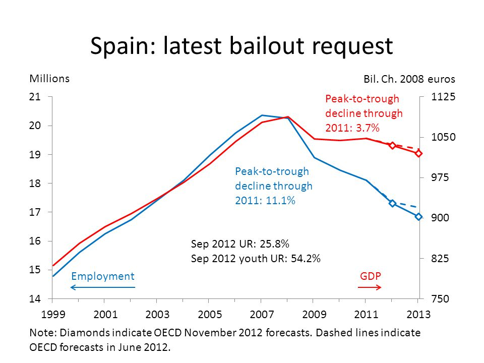 Spain: latest bailout request Millions Bil. Ch.
