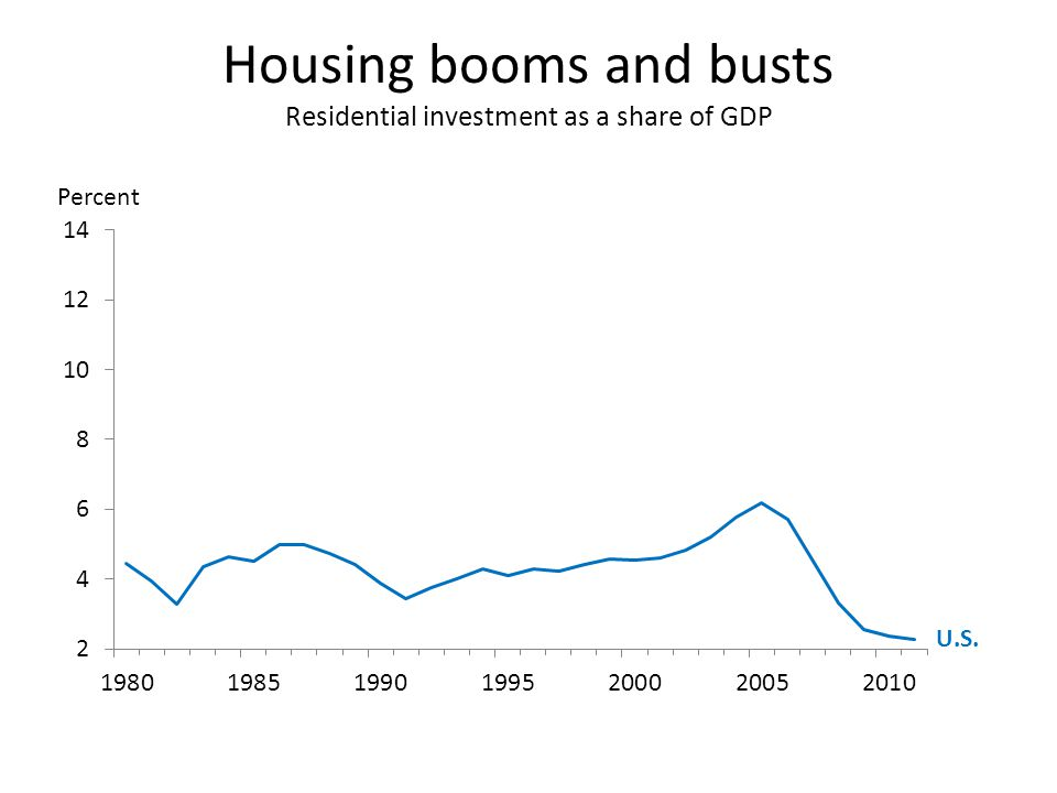 Housing booms and busts Residential investment as a share of GDP U.S.