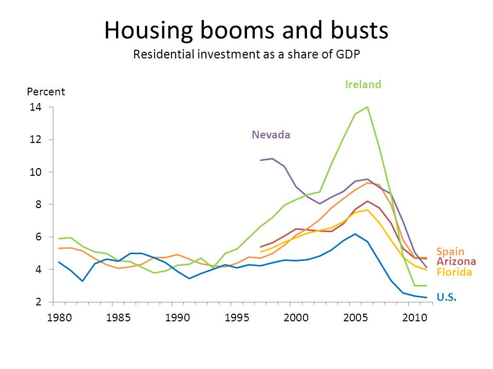Housing booms and busts Residential investment as a share of GDP Arizona Spain U.S.