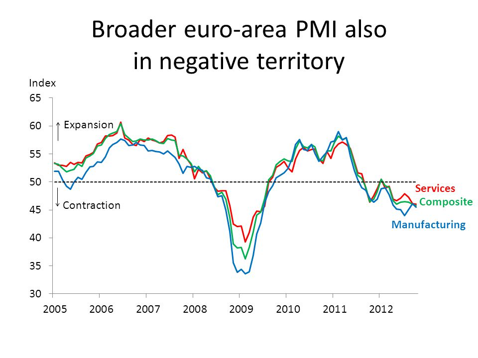 Broader euro-area PMI also in negative territory Index Services Composite Manufacturing
