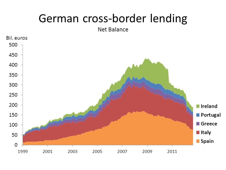 German cross-border lending Net Balance Bil. euros
