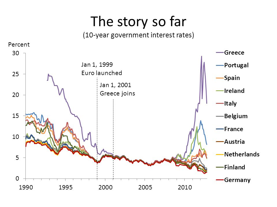 The story so far (10-year government interest rates) Jan 1, 1999 Euro launched Jan 1, 2001 Greece joins