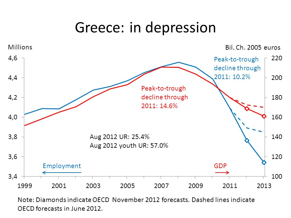 Greece: in depression EmploymentGDP Millions Bil. Ch.