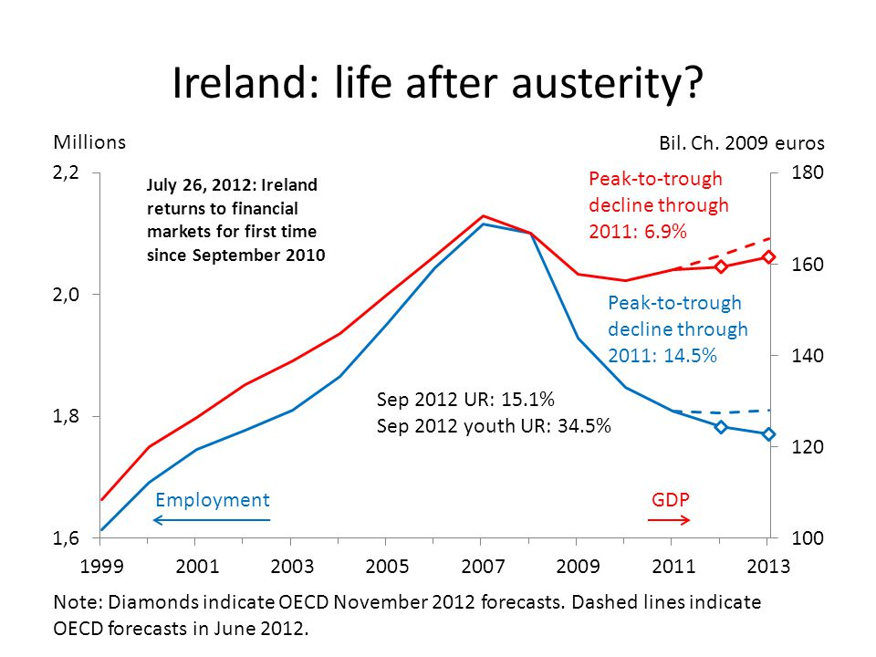 Ireland: life after austerity. Millions Bil. Ch.