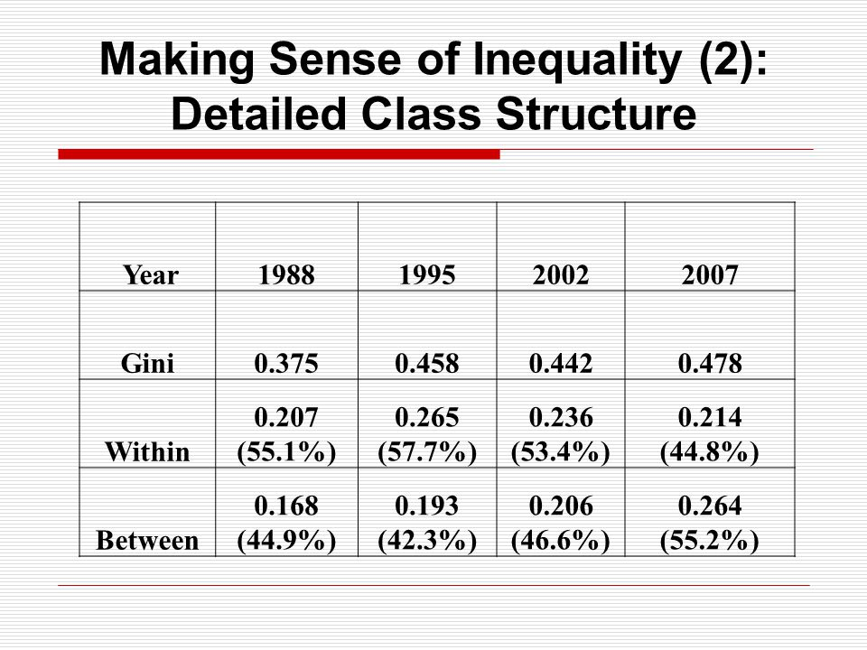 Making Sense of Inequality (2): Detailed Class Structure Year1988199520022007 Gini0.3750.4580.4420.478 Within 0.207 (55.1%) 0.265 (57.7%) 0.236 (53.4%) 0.214 (44.8%) Between 0.168 (44.9%) 0.193 (42.3%) 0.206 (46.6%) 0.264 (55.2%)