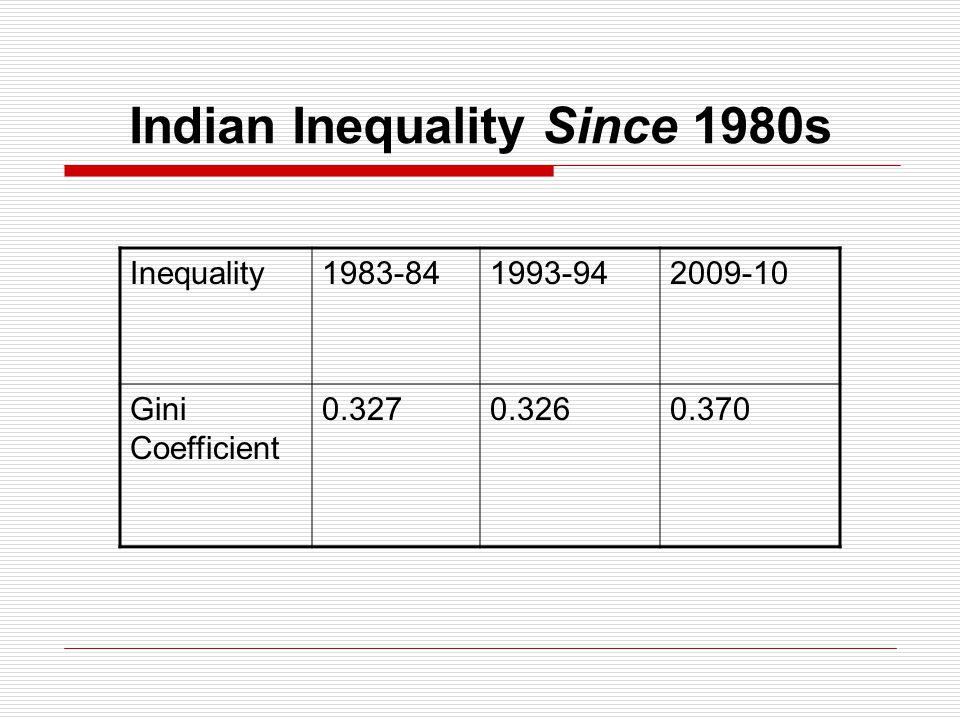Indian Inequality Since 1980s Inequality1983-841993-942009-10 Gini Coefficient 0.3270.3260.370