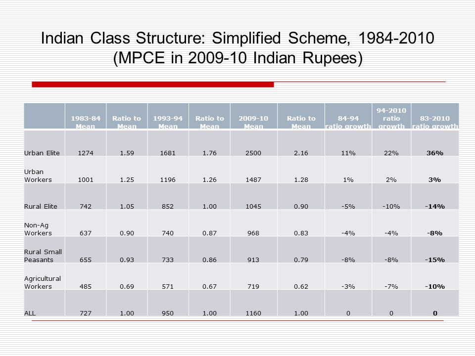 Indian Class Structure: Simplified Scheme, 1984-2010 (MPCE in 2009-10 Indian Rupees) 1983-84 Mean Ratio to Mean 1993-94 Mean Ratio to Mean 2009-10 Mean Ratio to Mean 84-94 ratio growth 94-2010 ratio growth 83-2010 ratio growth Urban Elite12741.5916811.7625002.1611%22%36% Urban Workers10011.2511961.2614871.281%2%3% Rural Elite7421.058521.0010450.90-5%-10%-14% Non-Ag Workers6370.907400.879680.83-4% -8% Rural Small Peasants6550.937330.869130.79-8% -15% Agricultural Workers4850.695710.677190.62-3%-7%-10% ALL7271.009501.0011601.00000
