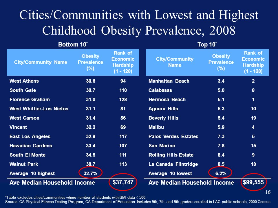 Bottom 10 * City/Community Name Obesity Prevalence (%) Rank of Economic Hardship (1 - 128) West Athens30.694 South Gate30.7110 Florence-Graham31.0128 West Whittier-Los Nietos31.181 West Carson31.456 Vincent32.269 East Los Angeles32.9117 Hawaiian Gardens33.4107 South El Monte34.5111 Walnut Park38.7113 Average 10 highest32.7% Ave Median Household Income$37,747 Top 10 * City/Community Name Obesity Prevalence (%) Rank of Economic Hardship (1 - 128) Manhattan Beach3.42 Calabasas5.08 Hermosa Beach5.11 Agoura Hills5.310 Beverly Hills5.419 Malibu5.94 Palos Verdes Estates7.35 San Marino7.815 Rolling Hills Estate8.49 La Canada Flintridge8.518 Average 10 lowest6.2% Ave Median Household Income$99,555 *Table excludes cities/communities where number of students with BMI data < 500.