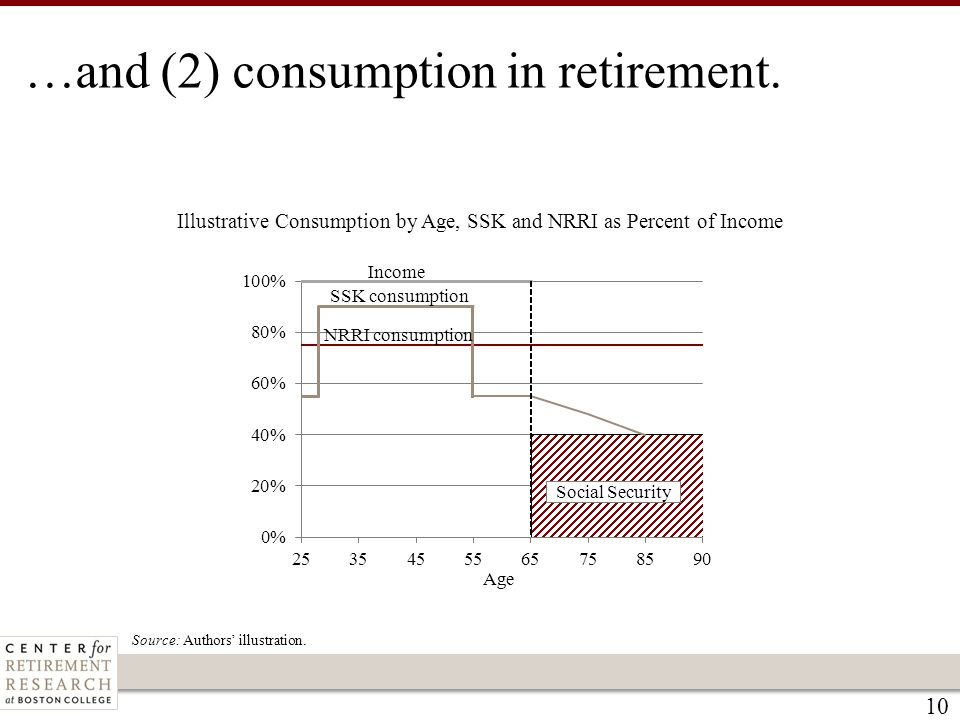 10 Illustrative Consumption by Age, SSK and NRRI as Percent of Income Source: Authors' illustration. …and (2) consumption in retirement.